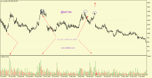 افزایش حجم معاملات سهام