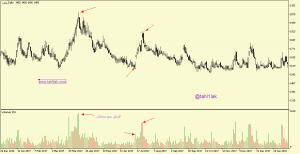 حجم معاملات سهام در نمودار