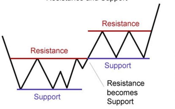 آموزش : خطوط حمایت، مقاومت و مفهوم پولبک در تحلیل تکنیکال