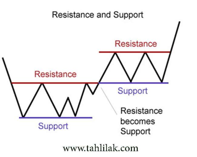 تعریف حمایت و مقاومت و پولبک در تکنیکال