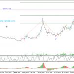 تحلیل تکنیکال سهام خوساز (محور سازان ایران خودرو)