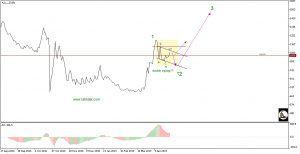 تحلیل تکنیکال سهام سمایه (بانک سرمایه)