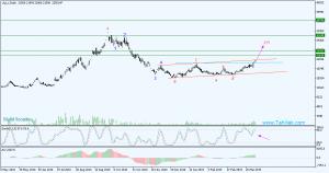 Daily 1 300x158 - تحلیل سهام شاوان (پالايش نفت لاوان )