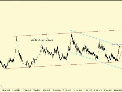 تحلیل تکنیکال سهام شپارس / تحلیل سهام شپارس
