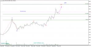 Daily0 1 300x154 - تحلیل سهام غبشهر (صنعتی بهشهر)