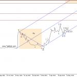 تحلیل تکنیکال سهام وپاسار - تحلیل سهام وپاسار