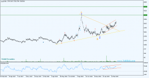 Daily 1 300x158 - تحلیل تکنیکال سهام وپترو (سرمايهگذاری صنايع پتروشيمی)