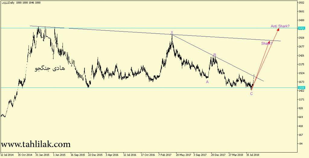 تحلیل سهام کرازی / تحلیل تکنیکال سهام کرازی