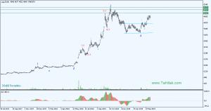 Daily 300x158 - تحلیل تکنیکال سهام کچاد (معدنيوصنعتيچادرملو)
