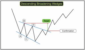 Descending Broadening Wedge 1 1024x606 300x178 - آموزش تحلیل تکنیکال : الگوی کنج و پرچم