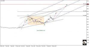 تحلیل تکنیکال سهام حفاری