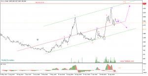 سشمالDaily 300x154 - تحلیل تکنیکال سهام سشمال (سیمان شمال)