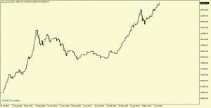 شاخص کل6Daily 300x154 - گزارش تحلیلی بازار بورس : رشد 2735 واحدی شاخص کل ؛ رکورد شکنی ها ادامه دارد؟