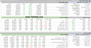 Screenshot 18 1 300x160 - گزارش تحلیلی بازار بورس : رشد 2530 واحدی شاخص کل در معاملات امروز