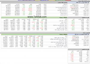 Screenshot 38 300x216 - گزارش تحلیلی بازار بورس : رشد 814 واحدی شاخص کل و افت 5 واحدی آیفکس