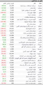 Screenshot 39 152x300 - گزارش تحلیلی بازار بورس : رشد 814 واحدی شاخص کل و افت 5 واحدی آیفکس