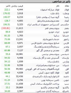 Screenshot 526 229x300 - گزارش بازار بورس : رشد 2920 واحدی شاخص؛ بازار سهام هم چنان گرم و پر رونق
