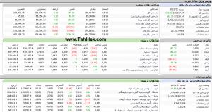 Screenshot 529 300x159 - گزارش تحلیلی بازار سرمایه :  حجم معاملات بالا و رشد 349 واحدی شاخص