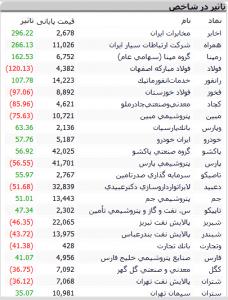 Screenshot 530 228x300 - گزارش تحلیلی بازار سرمایه :  حجم معاملات بالا و رشد 349 واحدی شاخص