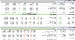 Screenshot 531 300x160 - گزارش تحلیلی بازار بورس : رشد 2735 واحدی شاخص کل ؛ رکورد شکنی ها ادامه دارد؟