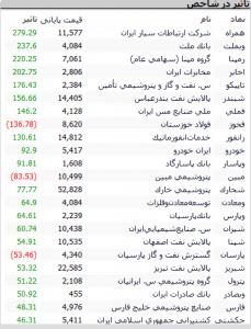 Screenshot 532 229x300 - گزارش تحلیلی بازار بورس : رشد 2735 واحدی شاخص کل ؛ رکورد شکنی ها ادامه دارد؟