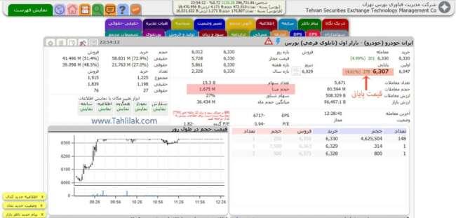 حجم مبنا و قیمت پایانی