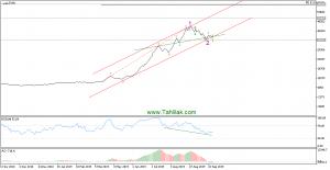 غچینDaily 300x155 - تحلیل تکنیکال سهام غچین (کشت و صنعت چین چین)