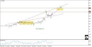 تحلیل تکنیکال سهام وتوصا
