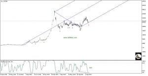 تحلیل سهام کسرام (پارس سرام)