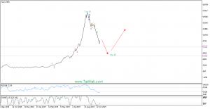 حتوکاDaily2 300x155 - تحلیل تکنیکال سهام حتوکا (حمل و نقل توکا)