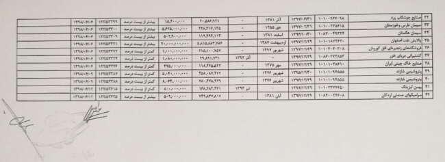 ۲۰۱۹۱۰۰۹ ۰۵۵۳۲۲ - بخشنامه مالیاتی تاییدیه شرکت های پذیرفته شده در بورس اوراق بهادار تهران و فرابورس
