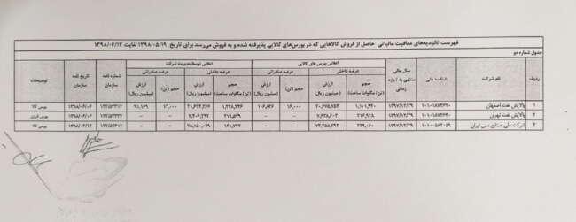 ۲۰۱۹۱۰۰۹ ۰۵۵۴۳۵ - بخشنامه مالیاتی تاییدیه شرکت های پذیرفته شده در بورس اوراق بهادار تهران و فرابورس