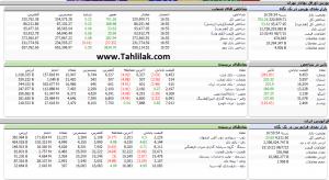 Screenshot 15 300x164 - گزارش تحلیلی بازار بورس ایران: رشد 700 واحدی شاخص کل