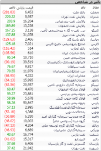 Screenshot 16 202x300 - گزارش تحلیلی بازار بورس ایران: رشد 700 واحدی شاخص کل