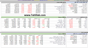 Screenshot 23 300x164 - گزارش تحلیلی بازار بورس امروز: افت 2357 واحدی شاخص