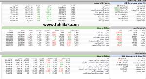 Screenshot 27 300x162 - گزارش تحلیلی بازار بورس امروز: رشد 230 واحدی شاخص در معاملات امروز