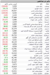 Screenshot 28 202x300 - گزارش تحلیلی بازار بورس امروز: رشد 230 واحدی شاخص در معاملات امروز