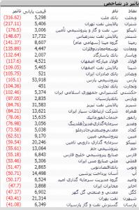 Screenshot 30 199x300 - گزارش تحلیلی بازار بورس امروز: افت مجدد شاخص و سقوط به کانال 304 هزار