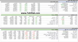 Screenshot 31 300x162 - گزارش تحلیلی بازار بورس امروز: آخرین روز معاملات هفته سبز شد