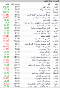 Screenshot 34 204x300 - گزارش تحلیلی بازار بورس امروز: رشد 525 واحدی شاخص در معاملات امروز