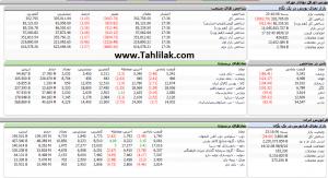 Screenshot 35 300x163 - گزارش تحلیلی بازار بورس امروز: افت مجدد شاخص در معاملات امروز