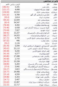 Screenshot 36 202x300 - گزارش تحلیلی بازار بورس امروز: افت مجدد شاخص در معاملات امروز