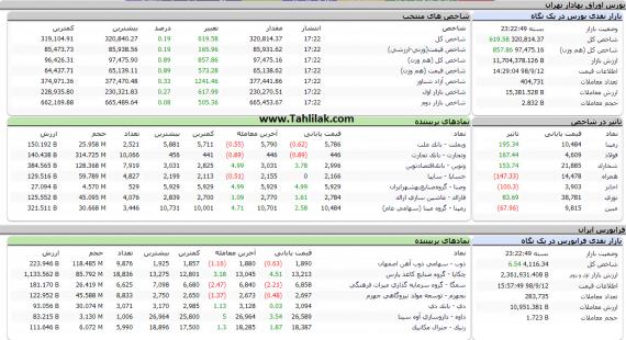 Screenshot 524 570x310 - گزارش بازار بورس امروز: رشد 619 واحدی شاخص در معاملات امروز
