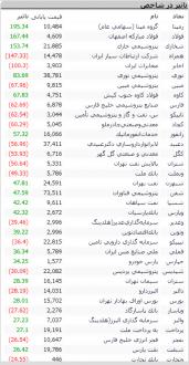 Screenshot 525 171x330 - گزارش بازار بورس امروز: رشد 619 واحدی شاخص در معاملات امروز