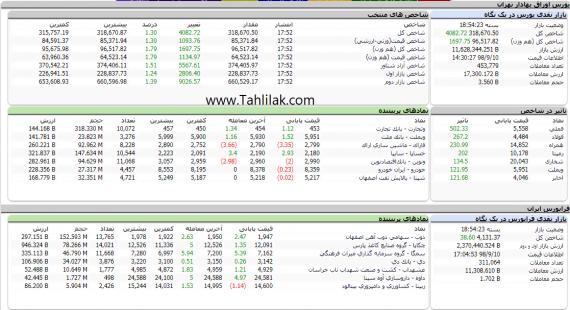 Screenshot 56 570x310 - گزارش تحلیلی بازار بورس امروز: رشد 4082 واحدی و صعود به نیمه ارتفاع 318 هزار