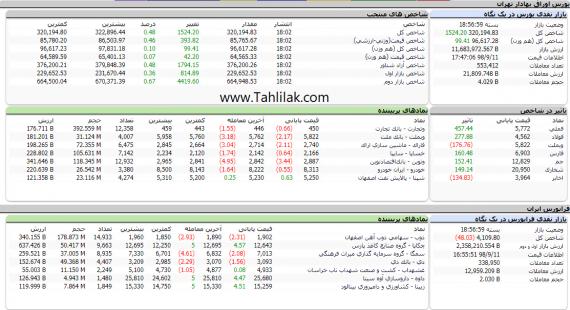 Screenshot 58 570x310 - گزارش تحلیلی بازار بورس امروز: ارزش معاملات از 3000 میلیارد فراتر رفت
