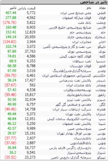 Screenshot 59 221x330 - گزارش تحلیلی بازار بورس امروز: ارزش معاملات از 3000 میلیارد فراتر رفت