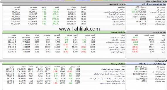 Screenshot 60 570x309 - گزارش تحلیلی بازار بورس امروز: شاخص به نیمه کانال 322 هزار رسید
