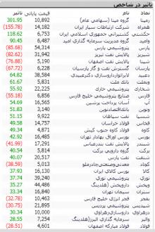 Screenshot 61 220x330 - گزارش تحلیلی بازار بورس امروز: شاخص به نیمه کانال 322 هزار رسید