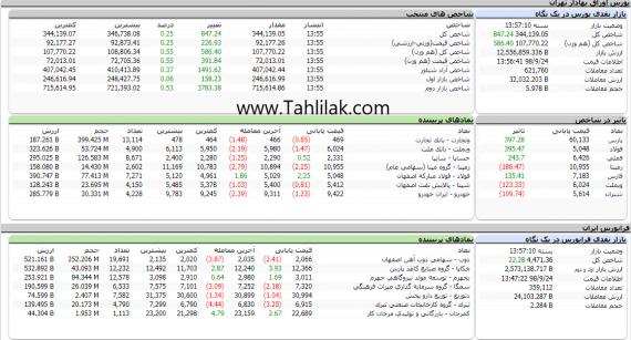 Screenshot 74 570x307 - گزارش تحلیلی بازار بورس امروز: از فشار عرضه تا افزایش تقاضا؛ 847 واحد مثبت